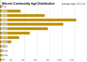 cryptocurrency user demographics