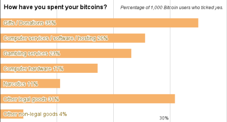 how users spend Bitcoi
