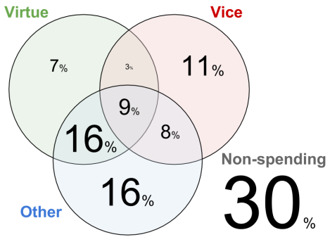 "Percentages are based on self-reported use of Bitcoin.  ""Virtue"" refers to gifts and donations, ""Vice"" refers to gambling, narcotics, and other non-legal goods, ""Other"" refers to computer services, computer hardware, and other non-legal goods."